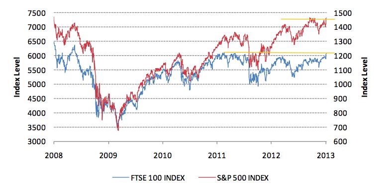FTSE S&P 500
